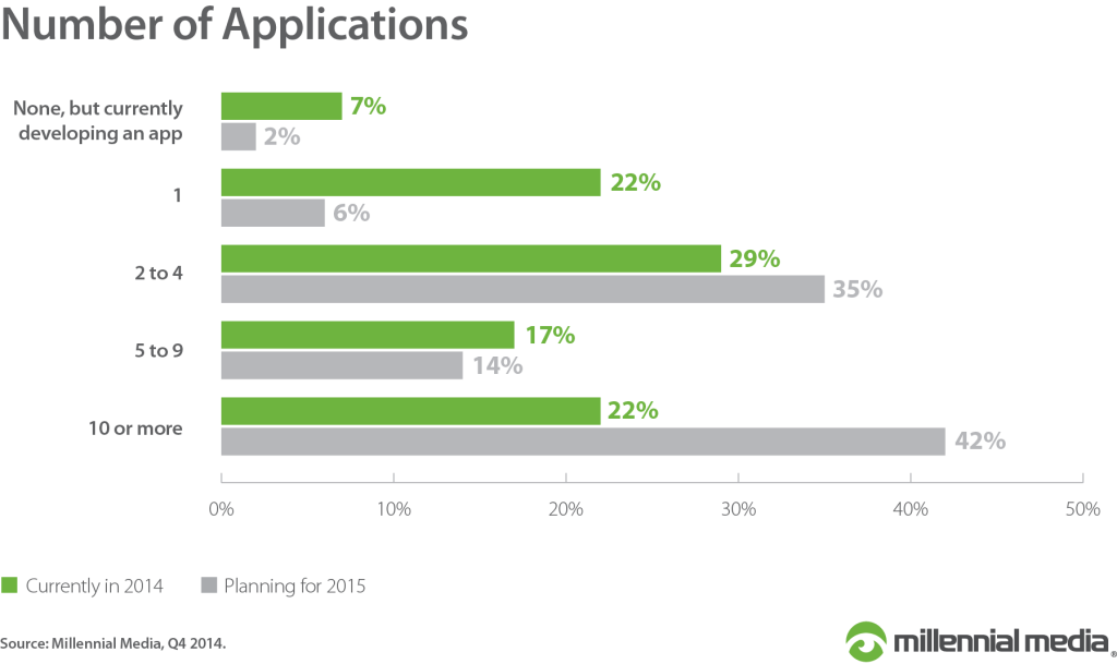 Number-of-Applications 2015 via millennial media