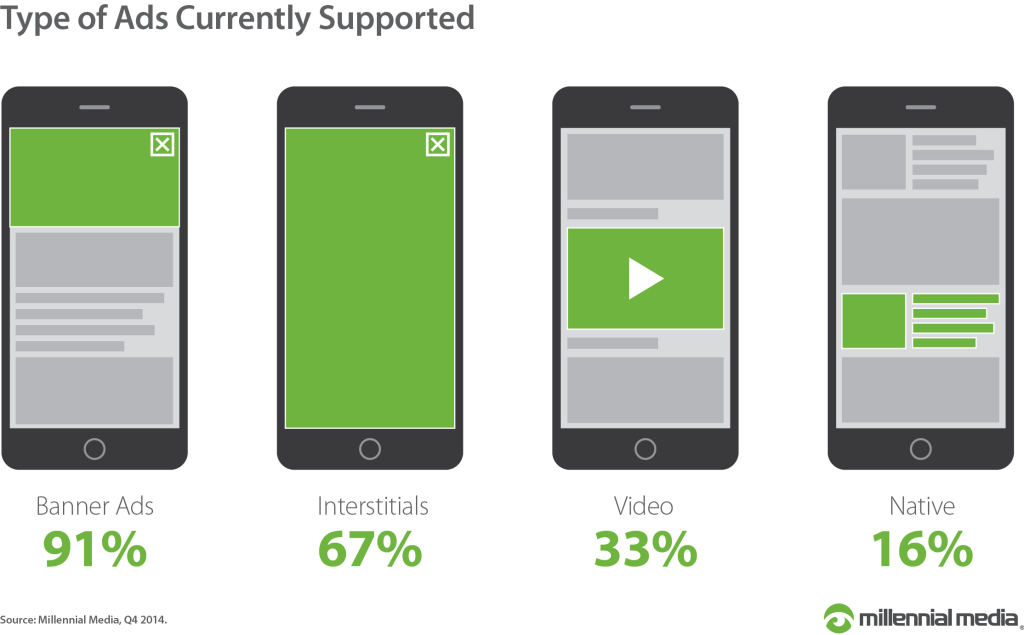 Type-of-Ads-Currently-Supported via millennial media 2015