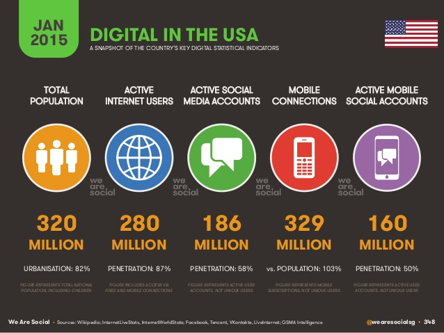 digital in the usa 2015