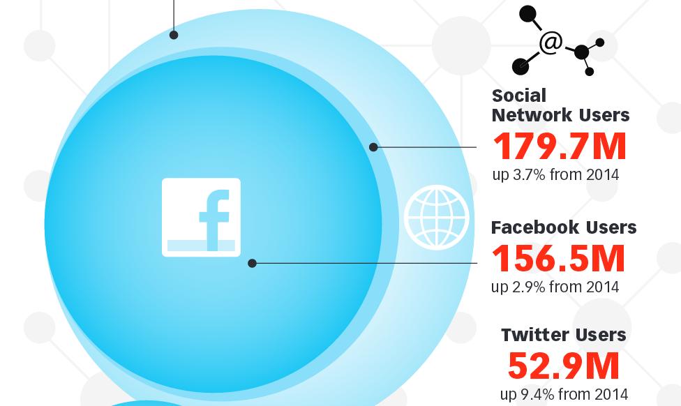 US Digital Media Usage: A Snapshot of 2015