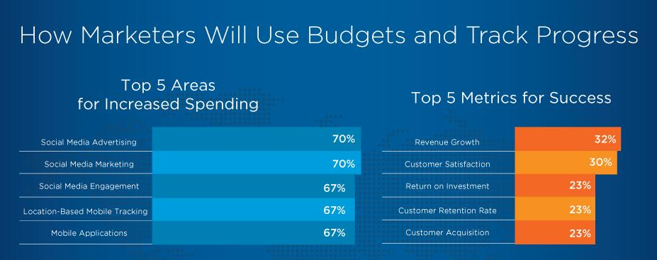 top_5_areas_for_increased_spend_in_2015