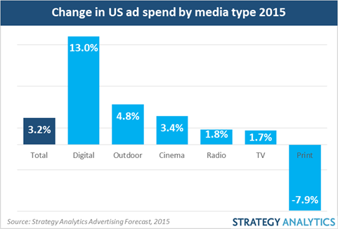 US Ad Spend Growing in 2015 Thanks to Digital While Print Declines