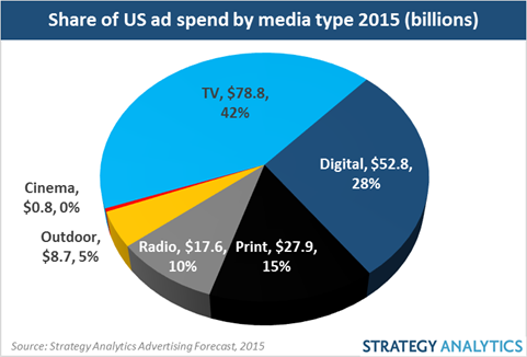 share of us ad spend by media type