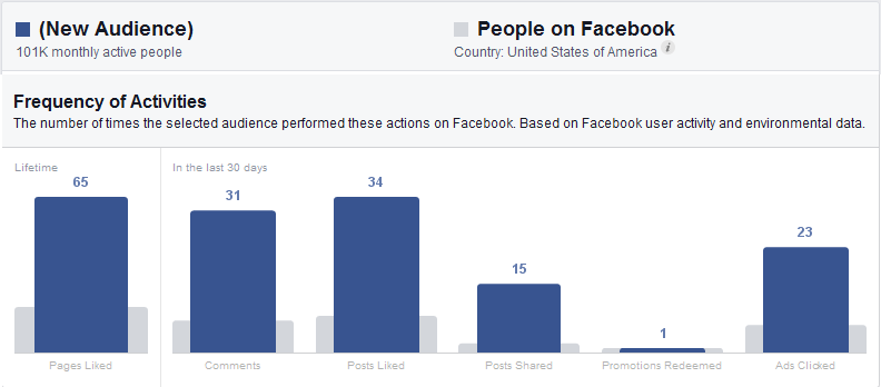 Christian audience on facebook vs all facebook audience activity